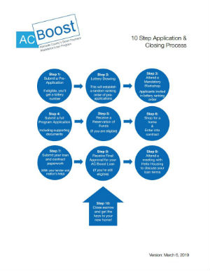 10 Step Application Process